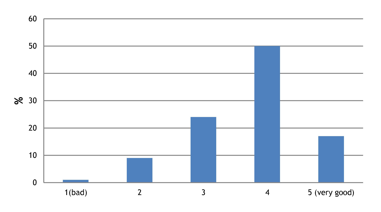 Node survey Q7