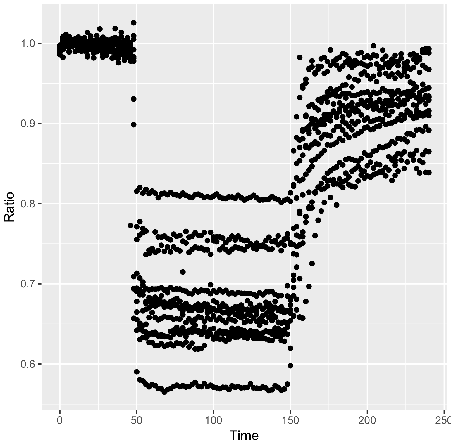 Visualizing data with R/ggplot2 - It's about time - the Node