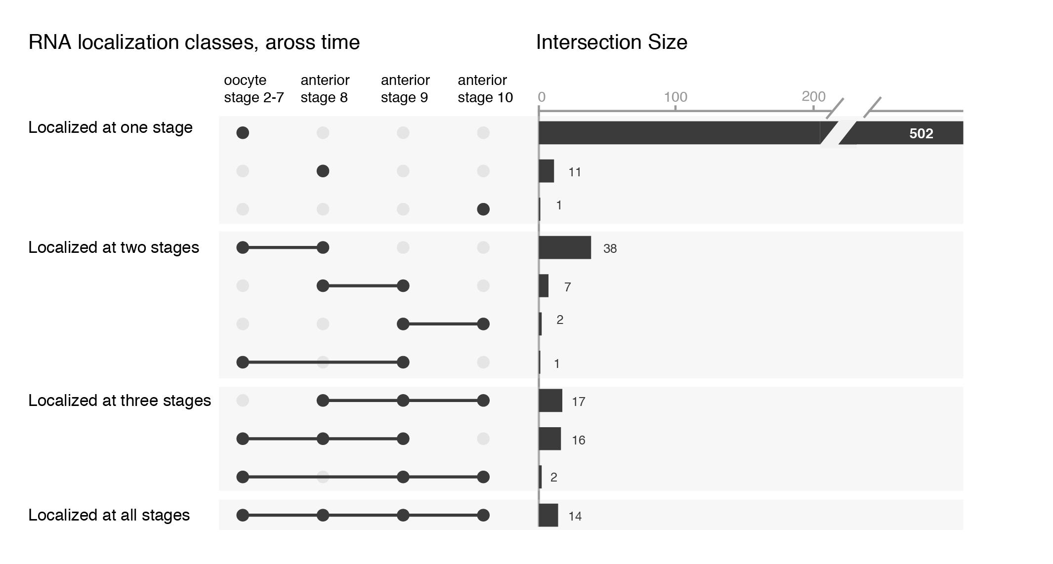 Venn Euler Upset Visualize Overlaps In Datasets The Node