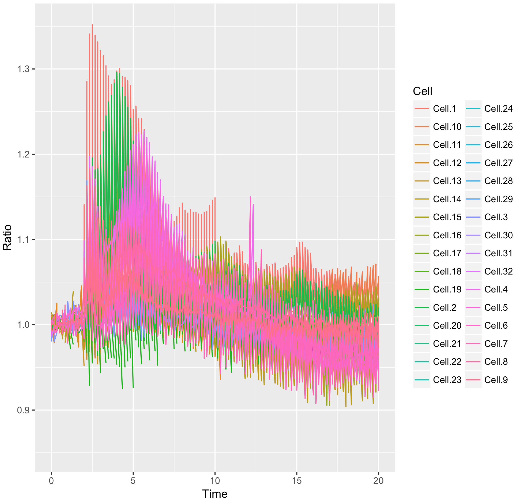 Visualizing data with R/ggplot2 - One more time - the Node
