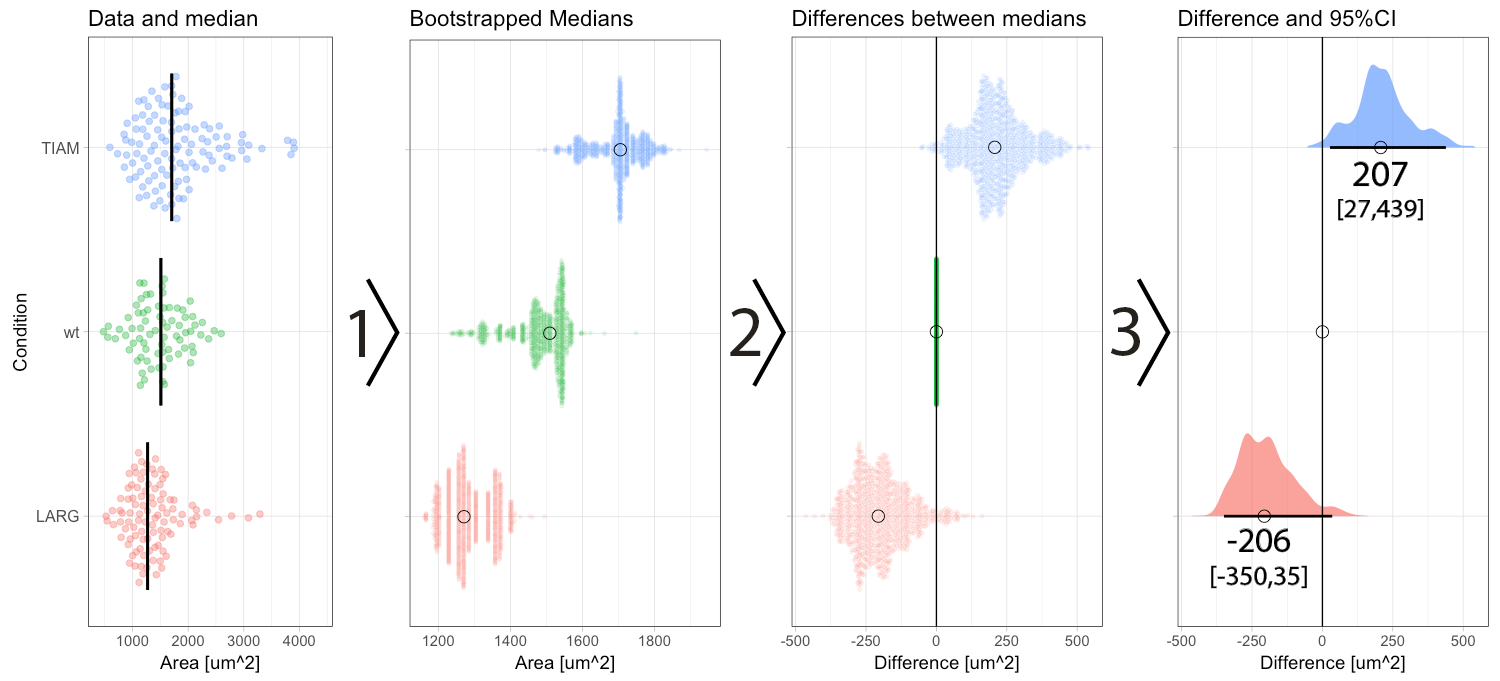 Make a difference: the alternative for p-values - the Node