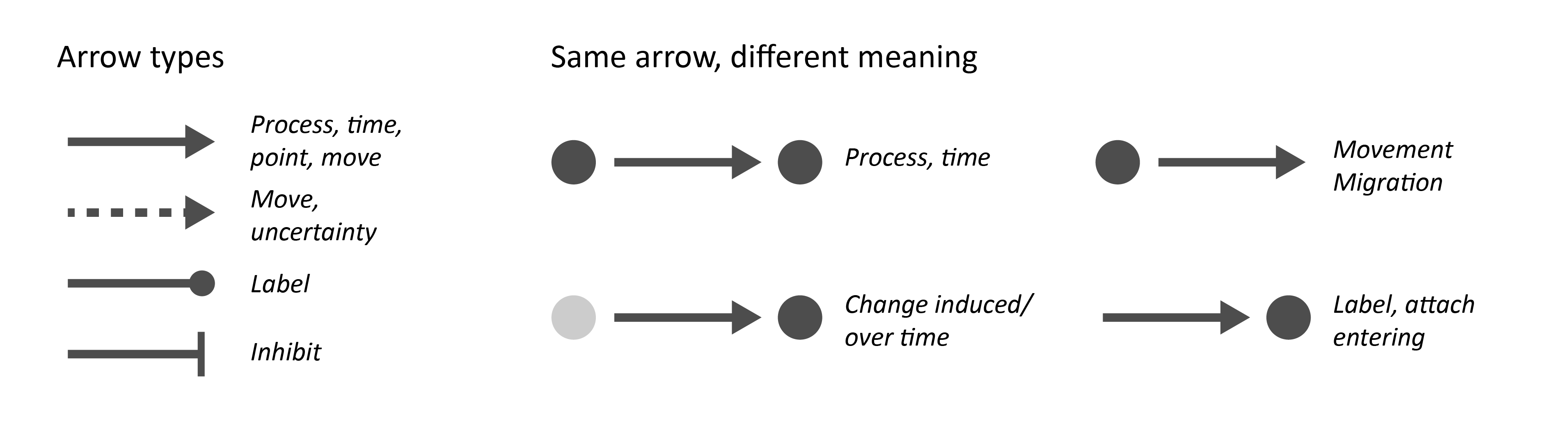 Different arrow types and arrow usage in Graphical Abstracts