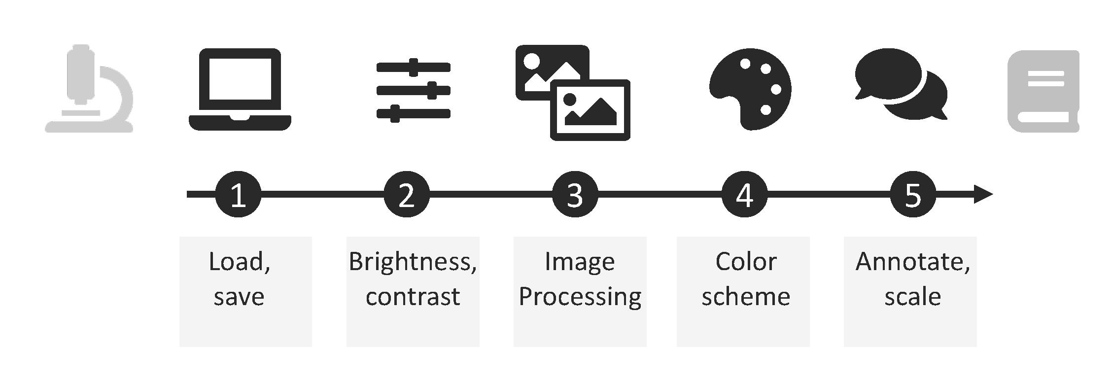 Pictogram examples